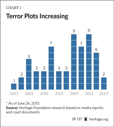terrorism and terrorist acts in the united states