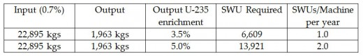Table 4: Determination of Average SWUs Produced