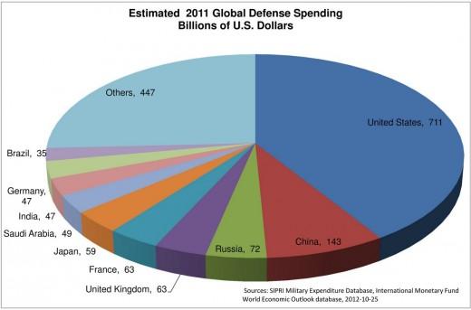 Global Defense Spending