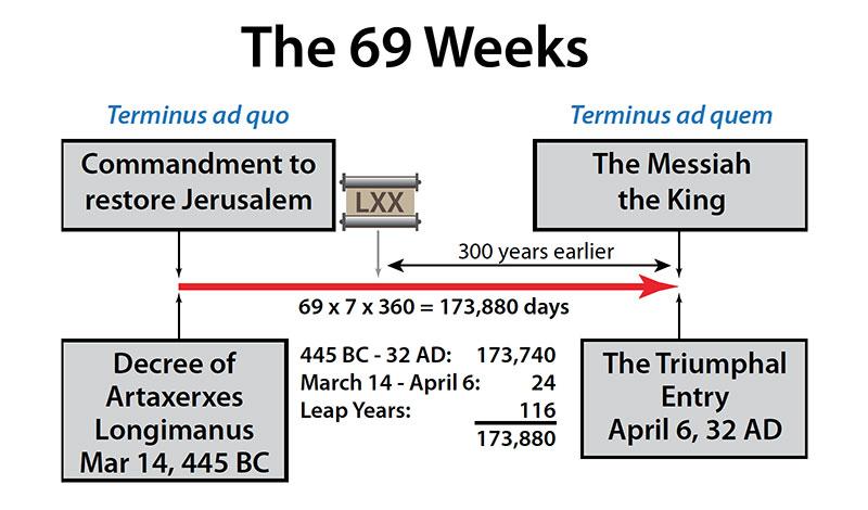 The 69 Weeks