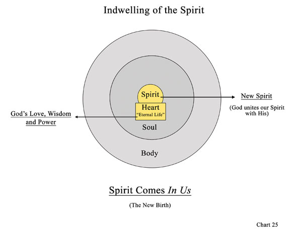 Chart 25: Indwelling of the Spirit