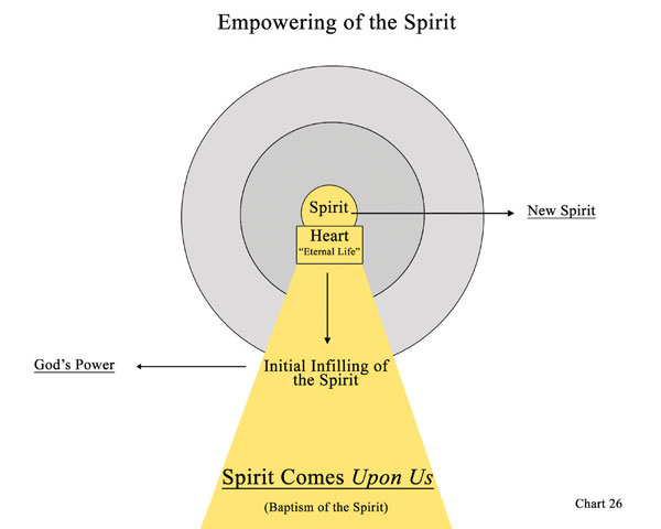 Chart 26: Empowering of the Spirit
