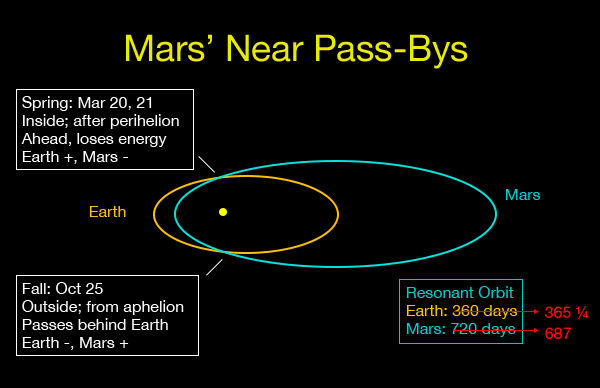 Mars' Near Pass-bys