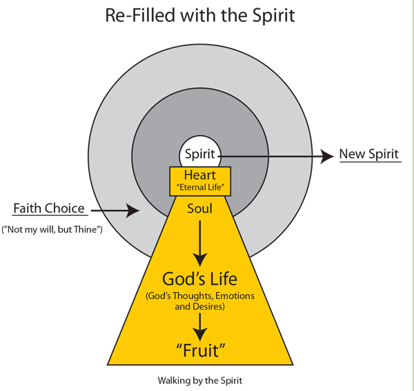 Chart 27: Refilled with the Spirit